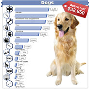 Cutting Pet Care Costs Part 1